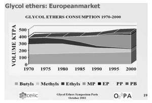 نوسان در بازار اترهای گلیکول