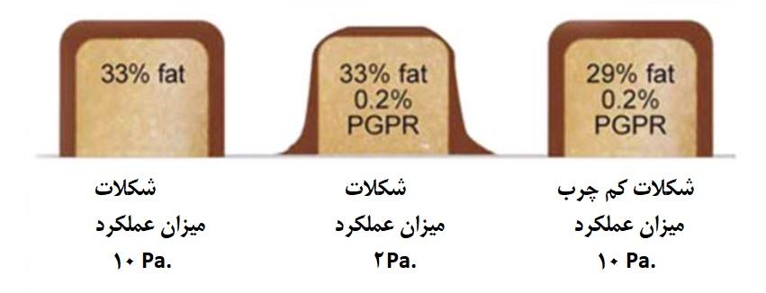 PGPR پلی گلیسرول پلی رسینولئات